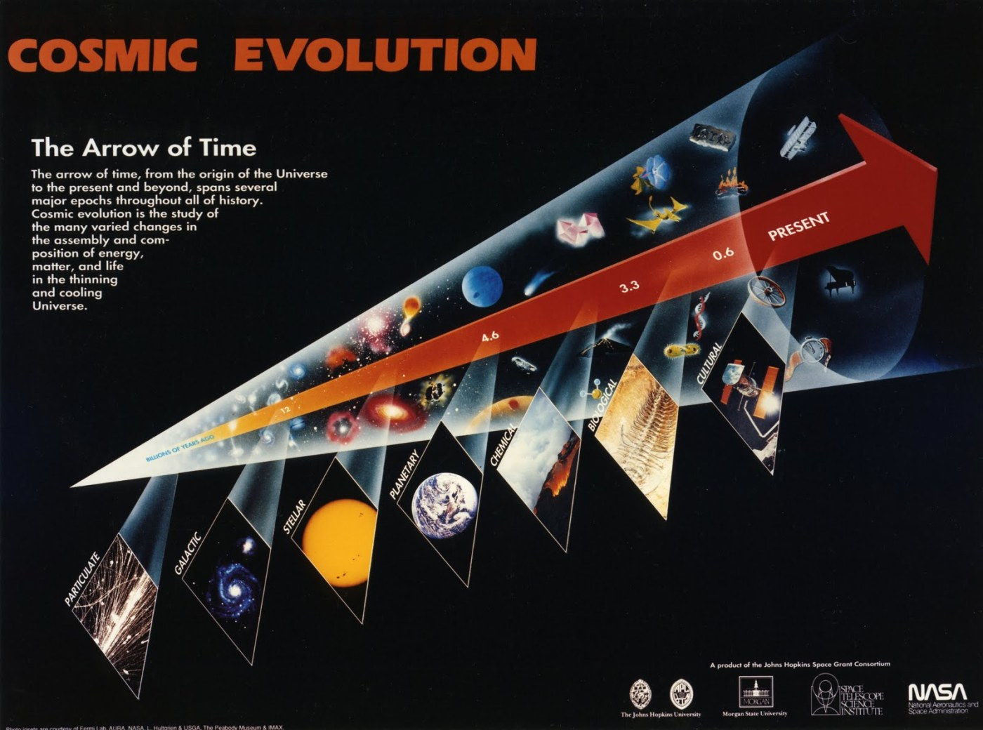cosmic-evolution