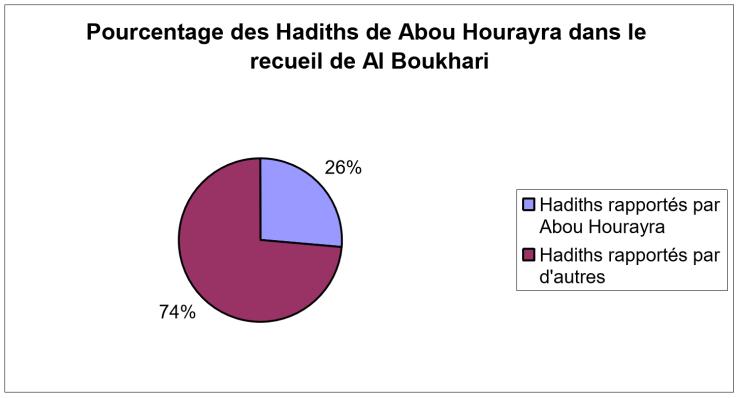abouhourayra3